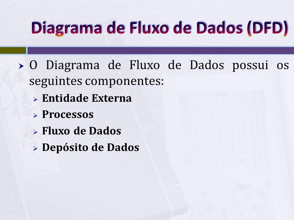  O Diagrama de Fluxo de Dados possui os seguintes componentes:  Entidade Externa  Processos  Fluxo de Dados  Depósito de Dados
