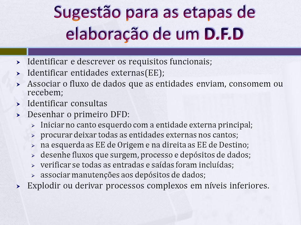  Identificar e descrever os requisitos funcionais;  Identificar entidades externas(EE);  Associar o fluxo de dados que as entidades enviam, consome