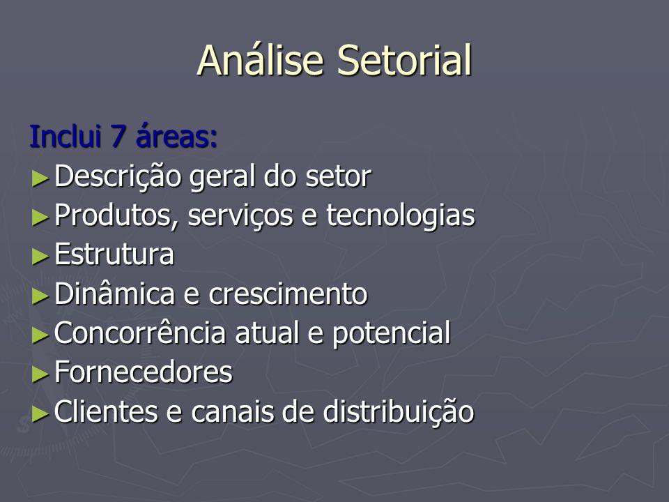 Análise Setorial Modelo de Análise Setorial proposto por Angrisano (2003) ► Caráter generalista: aplicação irrestrita ► Oferece visão ampla do contexto da competição ► Aprofunda a visão do mercado por parte dos participantes