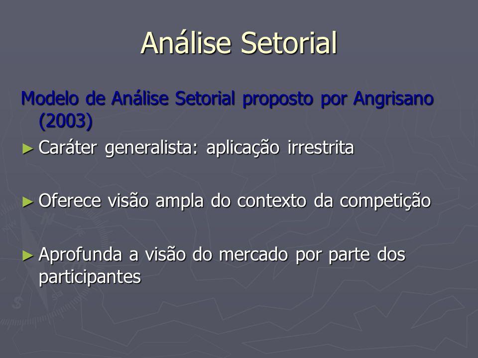 Análise Setorial Modelo de Análise Setorial ► A partir da análise, torna-se possível visualizar estratégias dos competidores ► Avaliação do impacto de movimentos estratégicos ► Plano de atualização