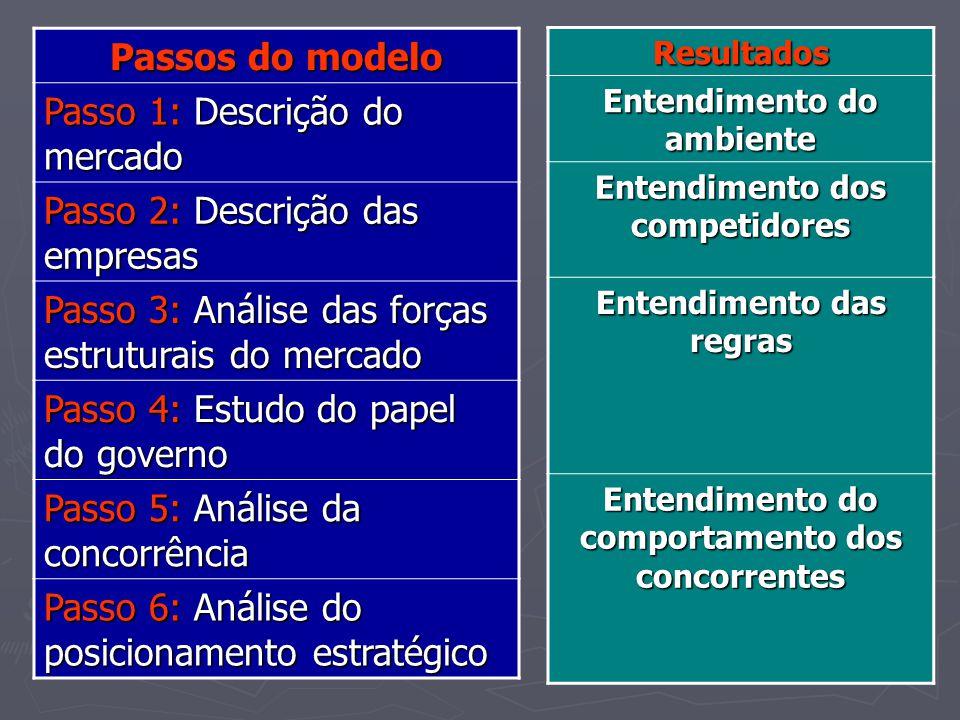Modelo de Análise Setorial Passo 5: Análise da concorrência ► Dificuldade na obtenção da declaração da estratégia ► Observação e análise do passado e presente, e sinais do comportamento futuro