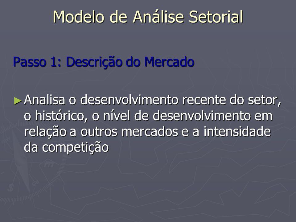 Modelo de Análise Setorial Passo 1: Descrição do Mercado Qual é a história do mercado.