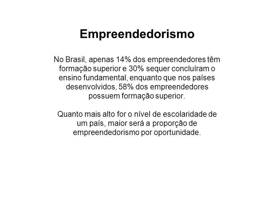 Empreendedorismo No Brasil, apenas 14% dos empreendedores têm formação superior e 30% sequer concluíram o ensino fundamental, enquanto que nos países desenvolvidos, 58% dos empreendedores possuem formação superior.