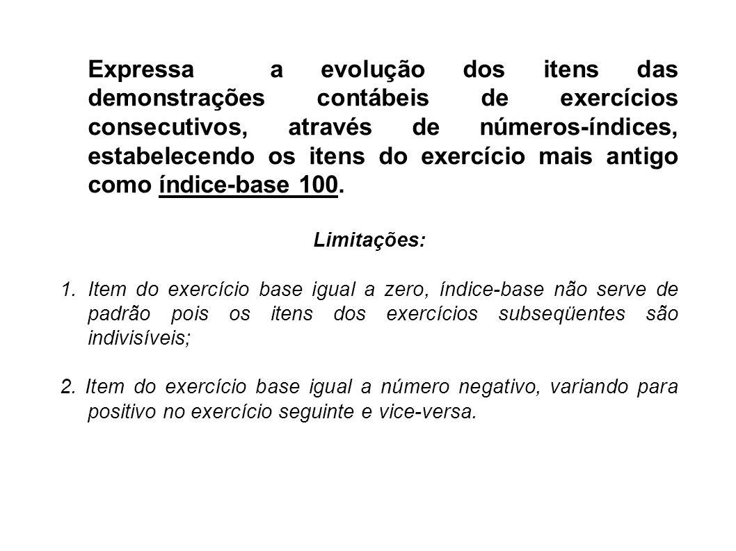 Expressa a evolução dos itens das demonstrações contábeis de exercícios consecutivos, através de números-índices, estabelecendo os itens do exercício