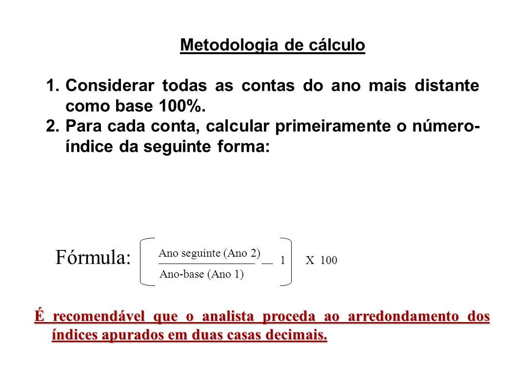 Metodologia de cálculo 1.Considerar todas as contas do ano mais distante como base 100%. 2.Para cada conta, calcular primeiramente o número- índice da
