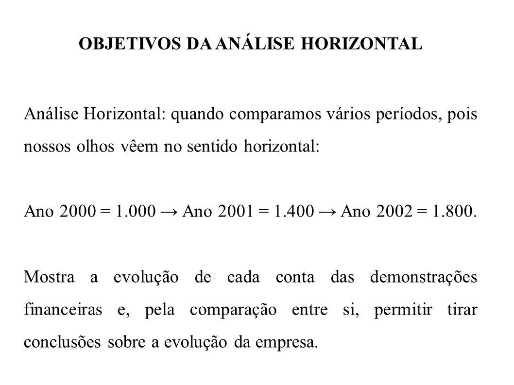 OBJETIVOS DA ANÁLISE HORIZONTAL Análise Horizontal: quando comparamos vários períodos, pois nossos olhos vêem no sentido horizontal: Ano 2000 = 1.000