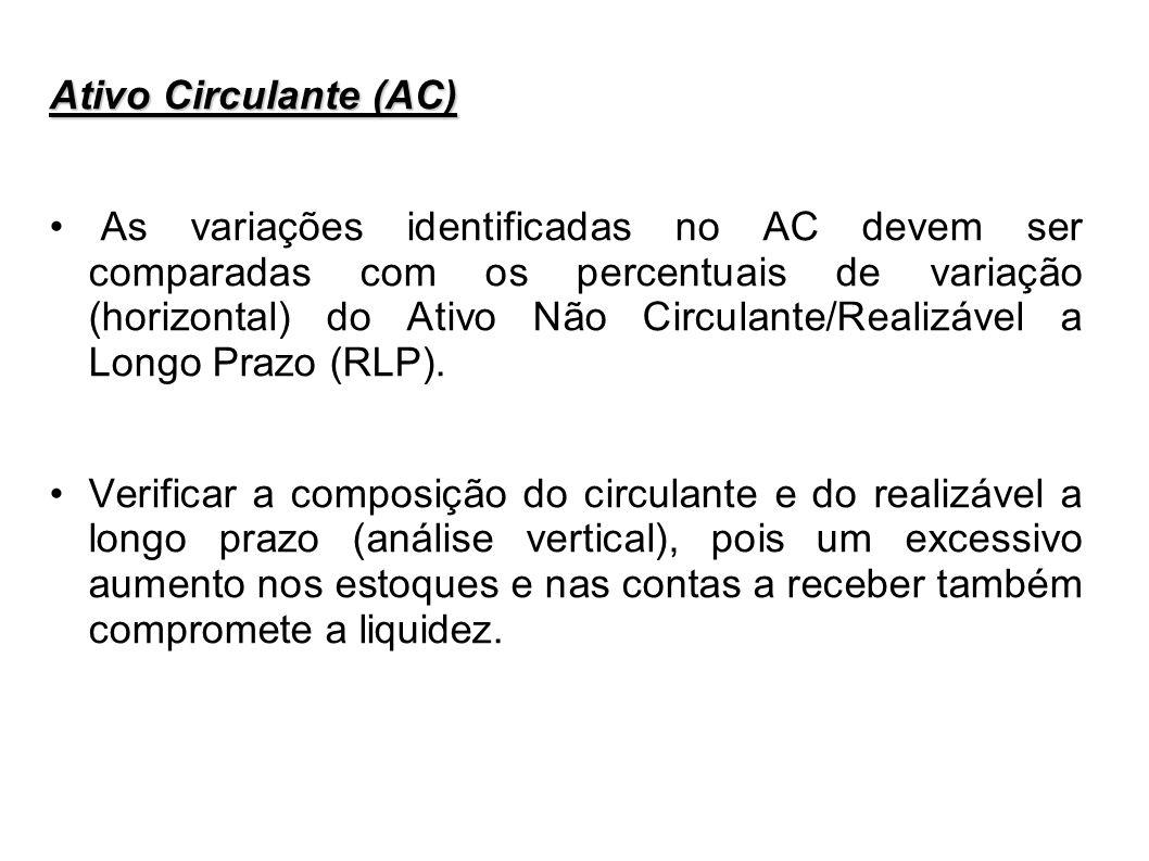 Ativo Circulante (AC) As variações identificadas no AC devem ser comparadas com os percentuais de variação (horizontal) do Ativo Não Circulante/Realiz