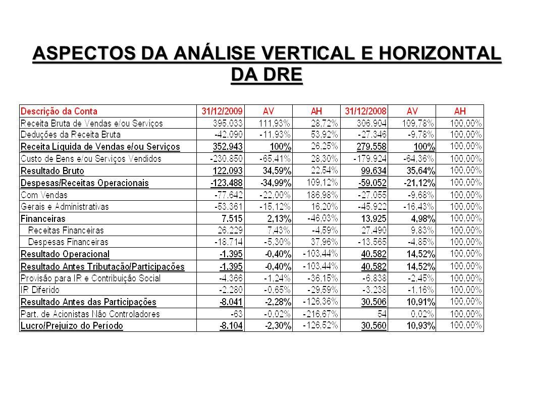 ASPECTOS DA ANÁLISE VERTICAL E HORIZONTAL DA DRE