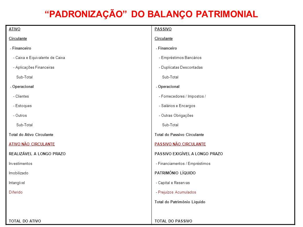 """""""PADRONIZAÇÃO"""" DO BALANÇO PATRIMONIAL ATIVO Circulante - Financeiro - Caixa e Equivalente de Caixa - Aplicações Financeiras Sub-Total - Operacional -"""