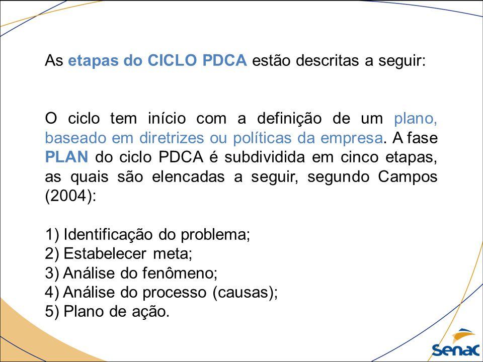 As etapas do CICLO PDCA estão descritas a seguir: O ciclo tem início com a definição de um plano, baseado em diretrizes ou políticas da empresa. A fas