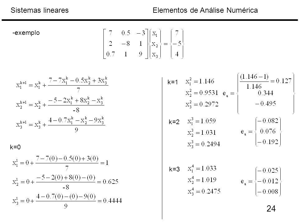 Elementos de Análise NuméricaSistemas lineares k=0 k=1 k=2 k=3 -exemplo 24