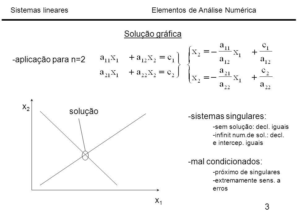 Elementos de Análise NuméricaSistemas lineares Solução gráfica -aplicação para n=2 x2x2 x1x1 solução -sistemas singulares: -sem solução: decl.