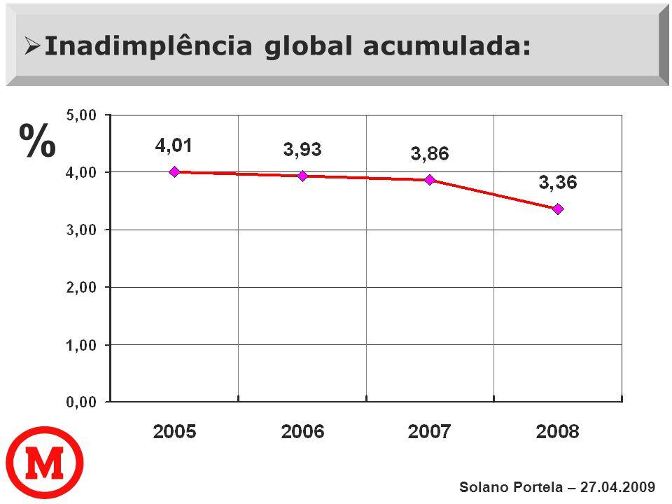  Inadimplência global acumulada: Solano Portela – 27.04.2009 %