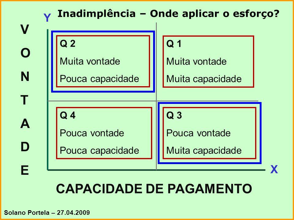 27 VONTADEVONTADE CAPACIDADE DE PAGAMENTO Q 2 Muita vontade Pouca capacidade Q 1 Muita vontade Muita capacidade Q 4 Pouca vontade Pouca capacidade Q 3 Pouca vontade Muita capacidade Y X Inadimplência – Onde aplicar o esforço.