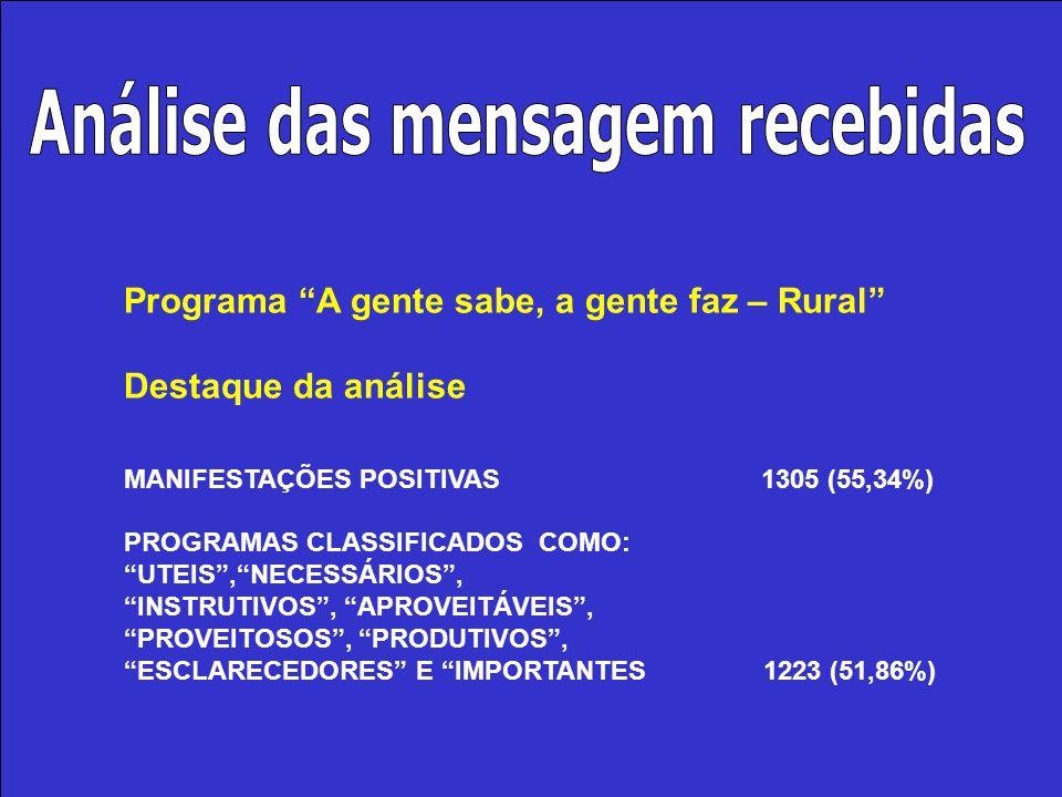 """Programa """"A gente sabe, a gente faz – Rural"""" Destaque da análise MANIFESTAÇÕES POSITIVAS1305 (55,34%) PROGRAMAS CLASSIFICADOS COMO: """"UTEIS"""",""""NECESSÁRI"""