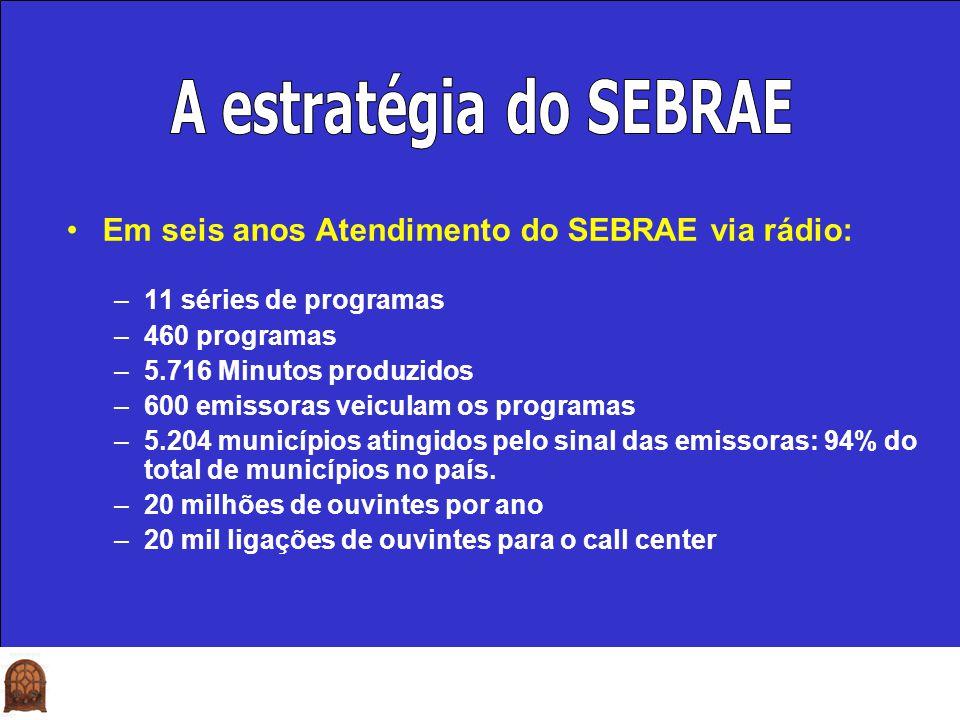 Em seis anos Atendimento do SEBRAE via rádio: –11 séries de programas –460 programas –5.716 Minutos produzidos –600 emissoras veiculam os programas –5
