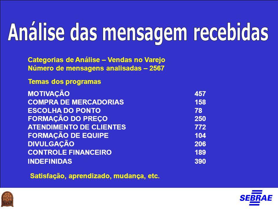 Temas dos programas MOTIVAÇÃO 457 COMPRA DE MERCADORIAS158 ESCOLHA DO PONTO78 FORMAÇÃO DO PREÇO250 ATENDIMENTO DE CLIENTES772 FORMAÇÃO DE EQUIPE104 DI