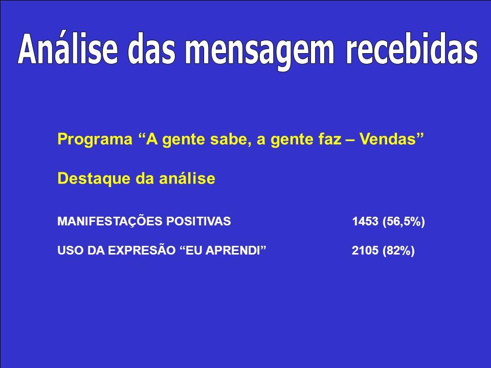 """Programa """"A gente sabe, a gente faz – Vendas"""" Destaque da análise MANIFESTAÇÕES POSITIVAS1453 (56,5%) USO DA EXPRESÃO """"EU APRENDI""""2105 (82%)"""