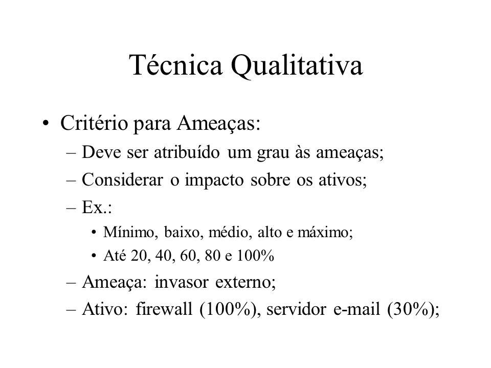 Técnica Qualitativa Critério para Ameaças: –Deve ser atribuído um grau às ameaças; –Considerar o impacto sobre os ativos; –Ex.: Mínimo, baixo, médio,