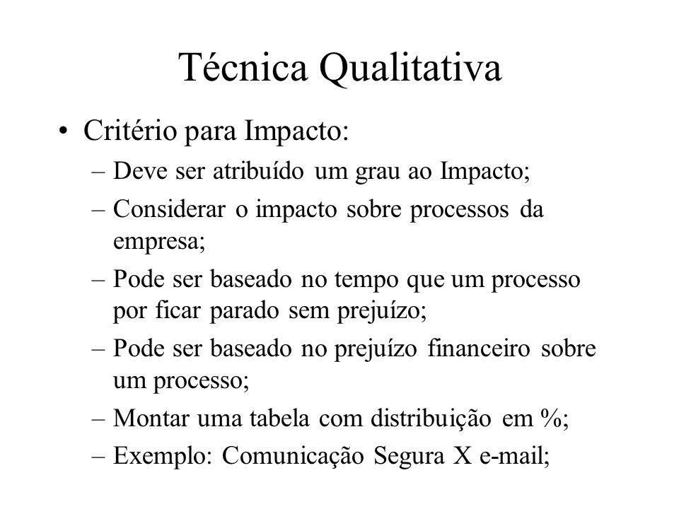 Técnica Qualitativa Critério para Impacto: –Deve ser atribuído um grau ao Impacto; –Considerar o impacto sobre processos da empresa; –Pode ser baseado