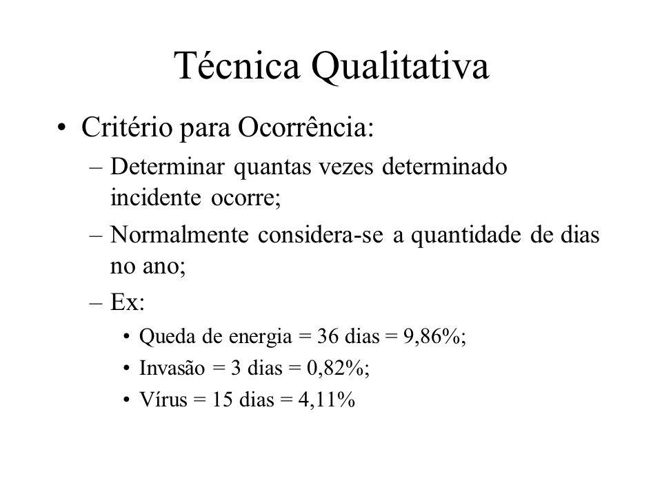 Técnica Qualitativa Critério para Ocorrência: –Determinar quantas vezes determinado incidente ocorre; –Normalmente considera-se a quantidade de dias n