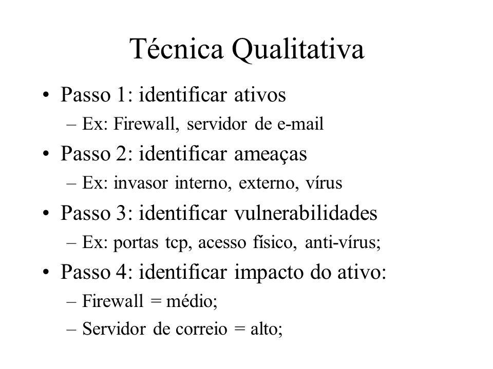 Técnica Qualitativa Passo 1: identificar ativos –Ex: Firewall, servidor de e-mail Passo 2: identificar ameaças –Ex: invasor interno, externo, vírus Pa