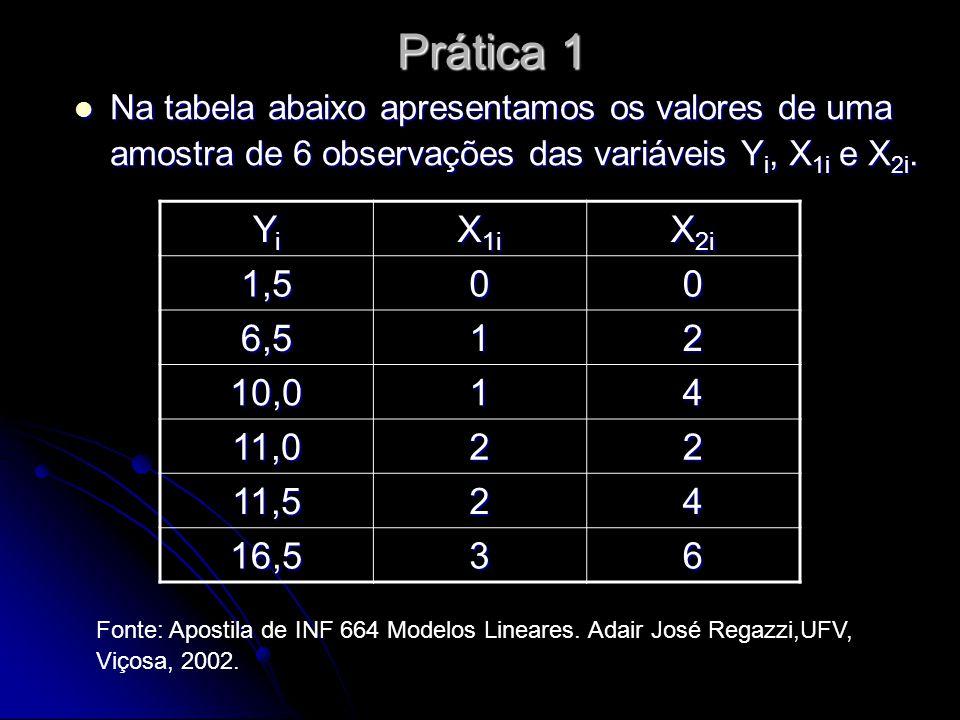 Prática 1 Na tabela abaixo apresentamos os valores de uma amostra de 6 observações das variáveis Y i, X 1i e X 2i.