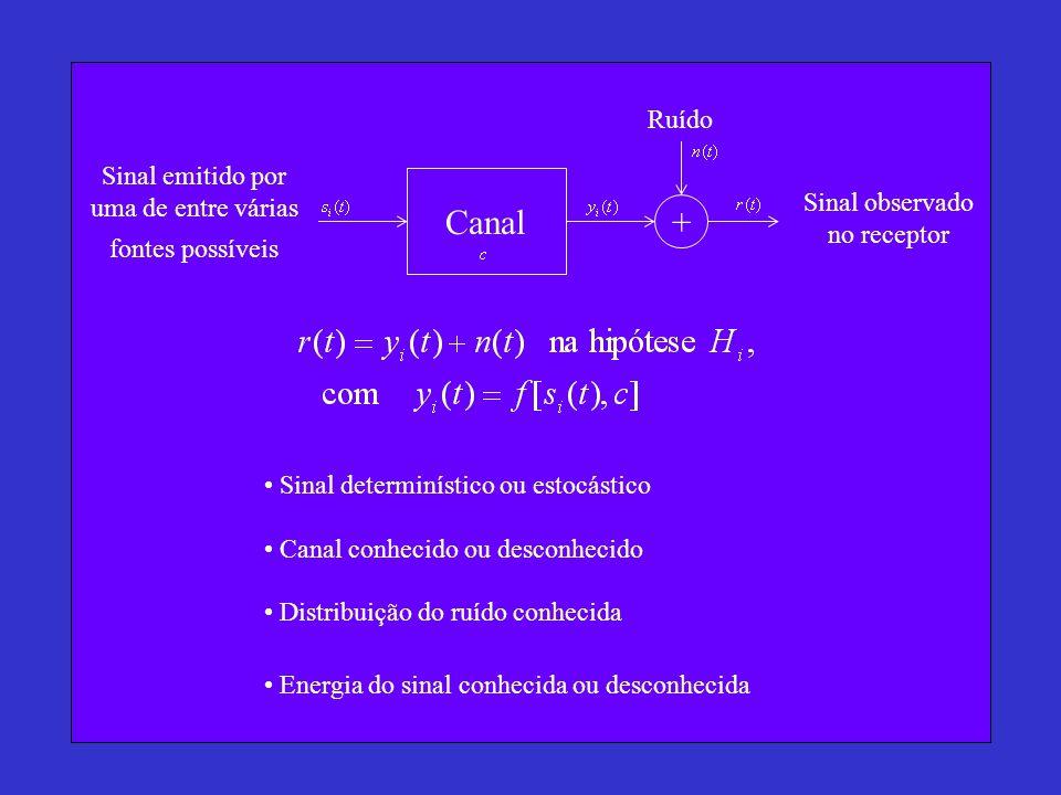 Canal + Sinal emitido por uma de entre várias fontes possíveis Ruído Sinal observado no receptor Sinal determinístico ou estocástico Canal conhecido ou desconhecido Distribuição do ruído conhecida Energia do sinal conhecida ou desconhecida