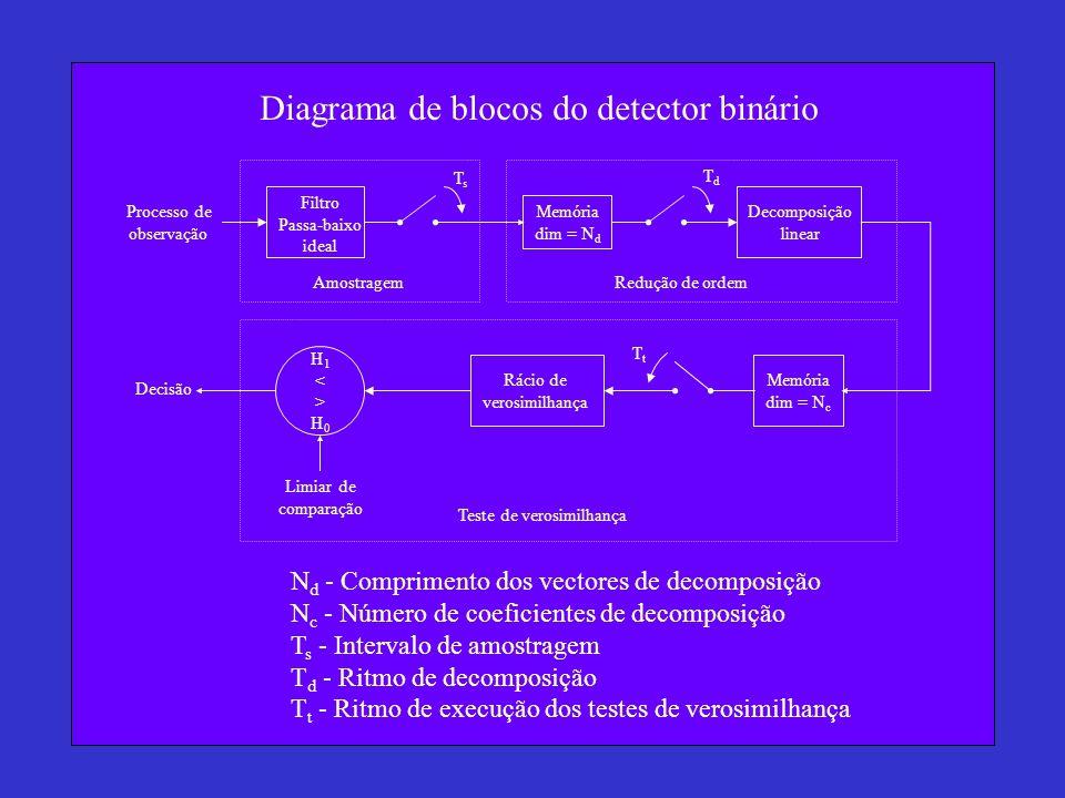 TsTs TdTd Filtro Passa-baixo ideal Processo de observação Memória dim = N d Decomposição linear TtTt AmostragemRedução de ordem Memória dim = N c Rácio de verosimilhança H1<>H0H1<>H0 Limiar de comparação Decisão Teste de verosimilhança N d - Comprimento dos vectores de decomposição N c - Número de coeficientes de decomposição T s - Intervalo de amostragem T d - Ritmo de decomposição T t - Ritmo de execução dos testes de verosimilhança Diagrama de blocos do detector binário