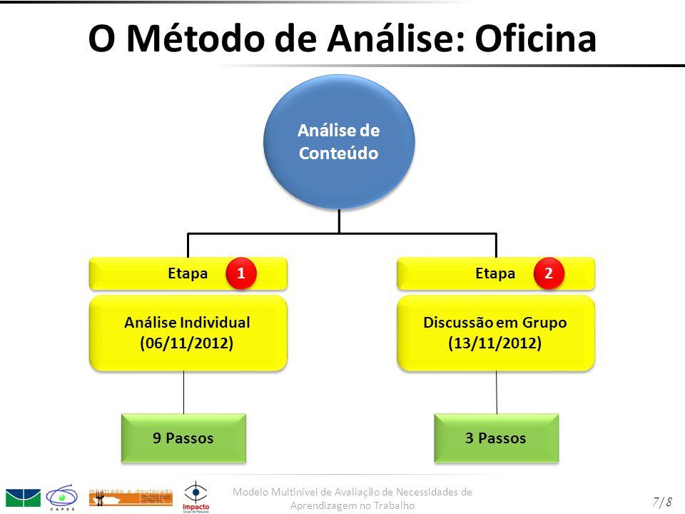 O Método de Análise: Oficina Análise de Conteúdo Etapa 1 1 Análise Individual (06/11/2012) Análise Individual (06/11/2012) Etapa 2 2 Discussão em Grupo (13/11/2012) Discussão em Grupo (13/11/2012) 9 Passos 3 Passos Modelo Multinível de Avaliação de Necessidades de Aprendizagem no Trabalho 7/8