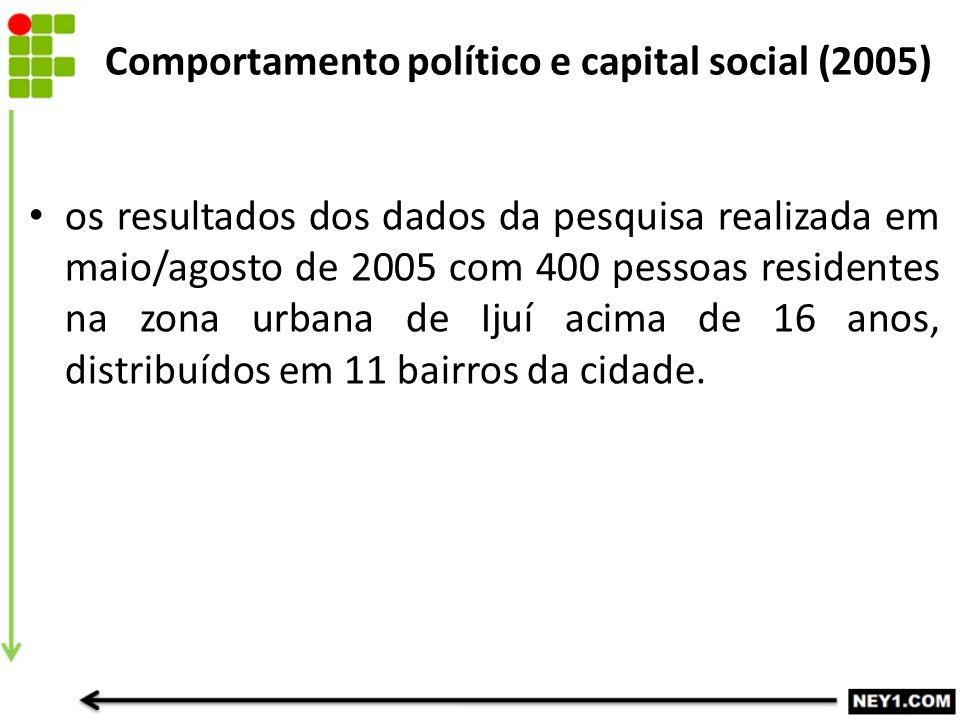 Comportamento político e capital social (2005) os resultados dos dados da pesquisa realizada em maio/agosto de 2005 com 400 pessoas residentes na zona urbana de Ijuí acima de 16 anos, distribuídos em 11 bairros da cidade.