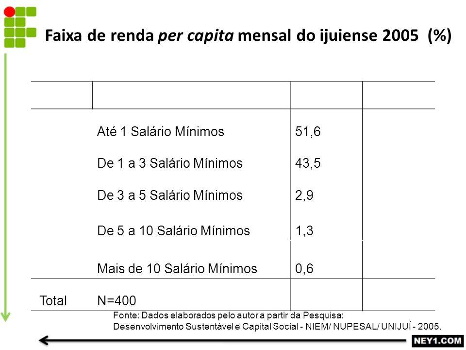 Faixa de renda per capita mensal do ijuiense 2005 (%) Até 1 Salário Mínimos51,6 De 1 a 3 Salário Mínimos43,5 De 3 a 5 Salário Mínimos2,9 De 5 a 10 Salário Mínimos1,3 Mais de 10 Salário Mínimos0,6 TotalN=400 Fonte: Dados elaborados pelo autor a partir da Pesquisa: Desenvolvimento Sustentável e Capital Social - NIEM/ NUPESAL/ UNIJUÍ - 2005.