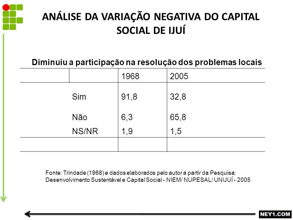 ANÁLISE DA VARIAÇÃO NEGATIVA DO CAPITAL SOCIAL DE IJUÍ 19682005 Sim91,832,8 Não6,365,8 NS/NR1,91,5 Diminuiu a participação na resolução dos problemas locais Fonte: Trindade (1968) e dados elaborados pelo autor a partir da Pesquisa: Desenvolvimento Sustentável e Capital Social - NIEM/ NUPESAL/ UNIJUÍ - 2005