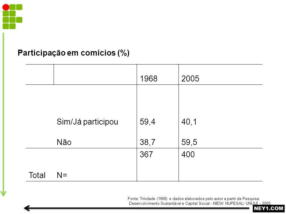 Participação em comícios (%) 19682005 Sim/Já participou59,440,1 Não38,759,5 Total N= 367400 Fonte: Trindade (1968) e dados elaborados pelo autor a partir da Pesquisa: Desenvolvimento Sustentável e Capital Social - NIEM/ NUPESAL/ UNIJUÍ - 2005.