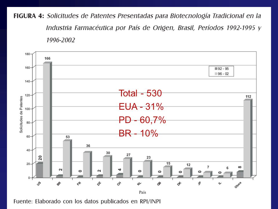 Quem se benefiou? Total - 530 EUA - 31% PD - 60,7% BR - 10%