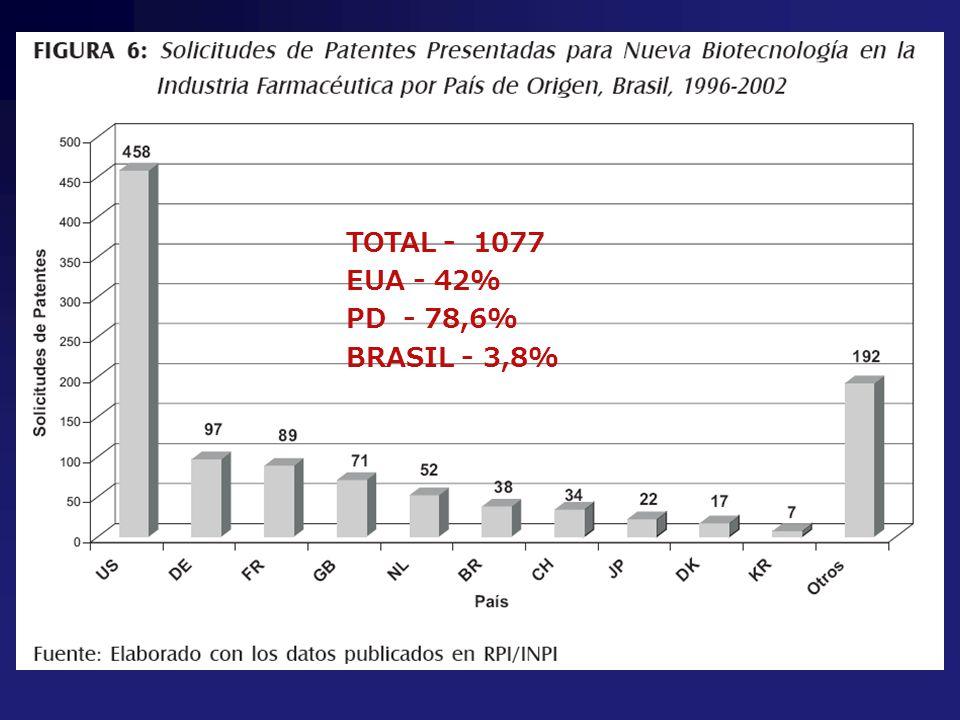 Quem se beneficiou TOTAL - 1077 EUA - 42% PD - 78,6% BRASIL - 3,8%