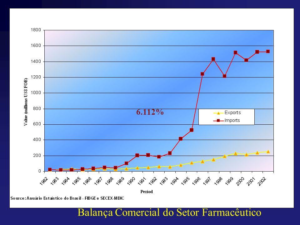 6.112% Balança Comercial do Setor Farmacêutico