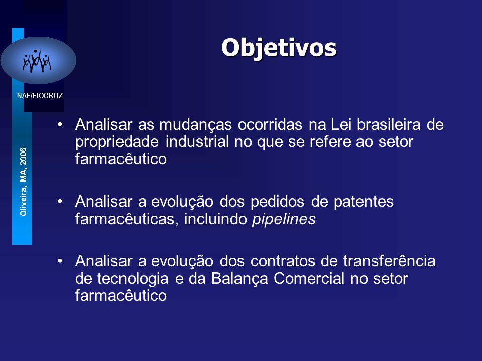 NAF/FIOCRUZ Oliveira, MA, 2006 Objetivos Analisar as mudanças ocorridas na Lei brasileira de propriedade industrial no que se refere ao setor farmacêutico Analisar a evolução dos pedidos de patentes farmacêuticas, incluindo pipelines Analisar a evolução dos contratos de transferência de tecnologia e da Balança Comercial no setor farmacêutico