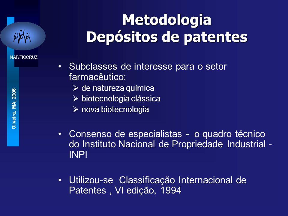 NAF/FIOCRUZ Oliveira, MA, 2006 Metodologia Depositos de patentes Período estudado Agosto de 1992 a Dezembro de1999 (Dez 2002) Fontes dos dados:  Revista de Propriedade Industrial (RPI/INPI)  Banco de dados da ALANAC  IBGE  SECEX (Secretaria de Comercio Exterior )