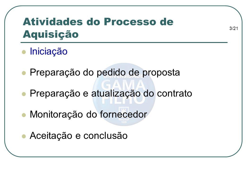 3/21 Atividades do Processo de Aquisição Iniciação Preparação do pedido de proposta Preparação e atualização do contrato Monitoração do fornecedor Ace