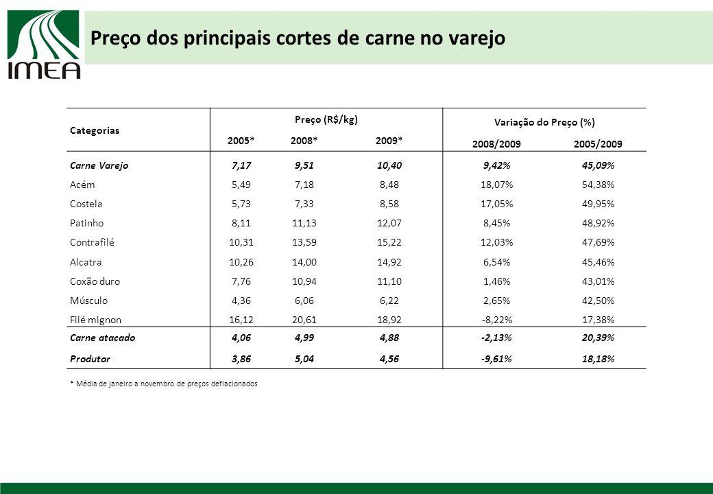 Preço dos principais cortes de carne no varejo Categorias Preço (R$/kg) Variação do Preço (%) 2005*2008*2009* 2008/20092005/2009 Carne Varejo7,179,5110,409,42%45,09% Acém5,497,188,4818,07%54,38% Costela5,737,338,5817,05%49,95% Patinho8,1111,1312,078,45%48,92% Contrafilé10,3113,5915,2212,03%47,69% Alcatra10,2614,0014,926,54%45,46% Coxão duro7,7610,9411,101,46%43,01% Músculo4,366,066,222,65%42,50% Filé mignon16,1220,6118,92-8,22%17,38% Carne atacado4,064,994,88-2,13%20,39% Produtor3,865,044,56-9,61%18,18% * Média de janeiro a novembro de preços deflacionados