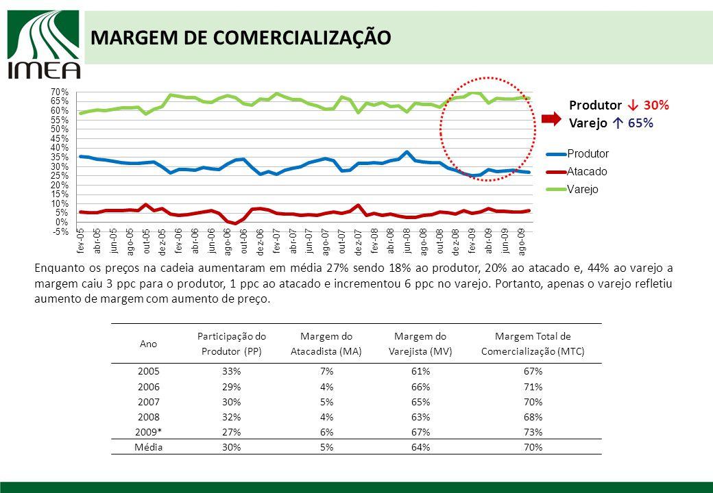 MARGEM DE COMERCIALIZAÇÃO Ano Participação do Produtor (PP) Margem do Atacadista (MA) Margem do Varejista (MV) Margem Total de Comercialização (MTC) 200533%7%61%67% 200629%4%66%71% 200730%5%65%70% 200832%4%63%68% 2009*27%6%67%73% Média30%5%64%70% Enquanto os preços na cadeia aumentaram em média 27% sendo 18% ao produtor, 20% ao atacado e, 44% ao varejo a margem caiu 3 ppc para o produtor, 1 ppc ao atacado e incrementou 6 ppc no varejo.