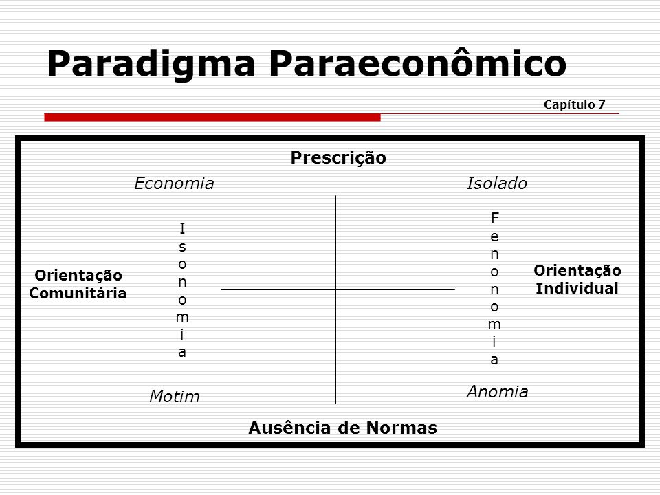 Paradigma Paraeconômico Capítulo 7 Prescrição Ausência de Normas Economia Motim IsonomiaIsonomia Isolado Anomia FenonomiaFenonomia Orientação Comunitá
