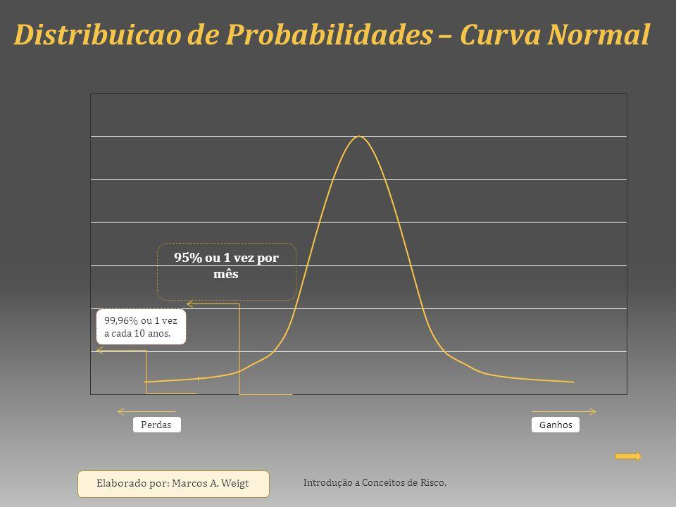 Distribuicao de Probabilidades – Curva Normal Introdução a Conceitos de Risco. Elaborado por: Marcos A. Weigt