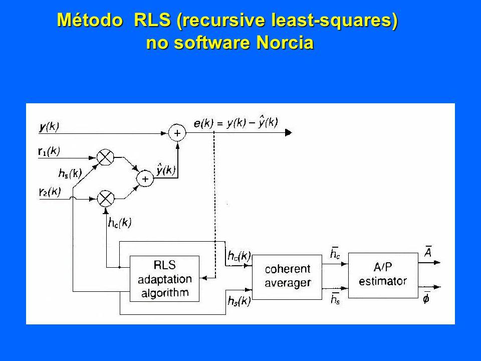 Método RLS (recursive least-squares) no software Norcia