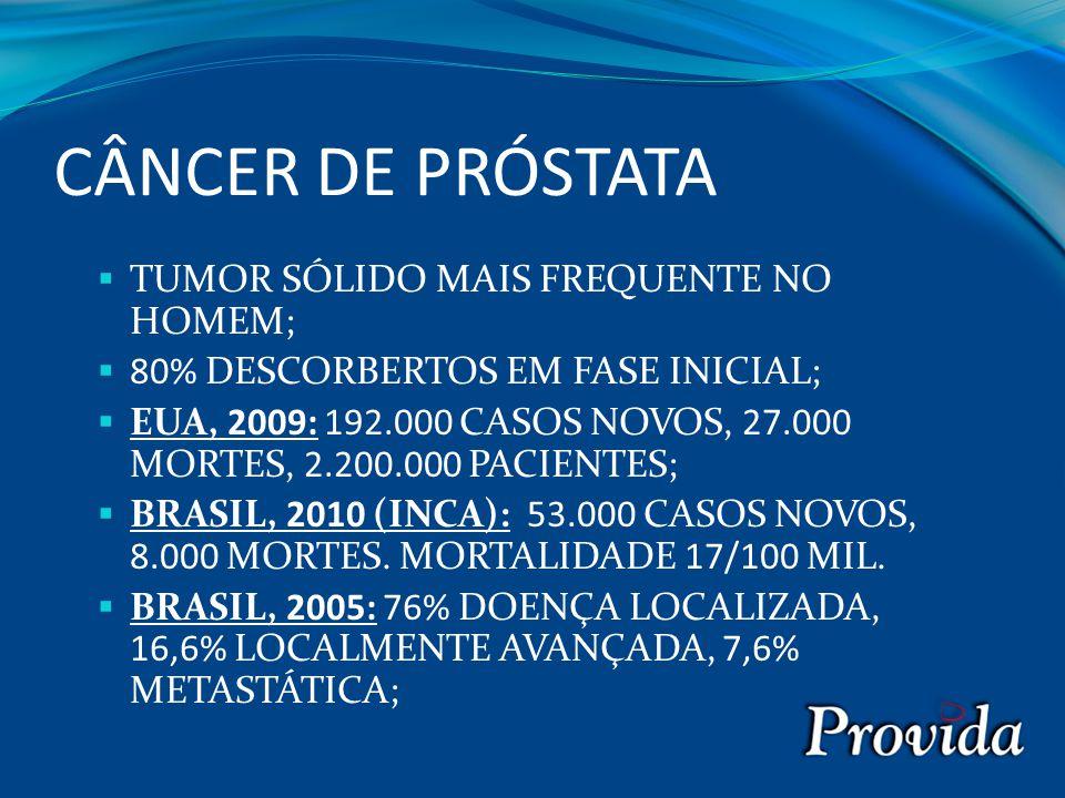 CÂNCER DE PRÓSTATA  TUMOR SÓLIDO MAIS FREQUENTE NO HOMEM;  80% DESCORBERTOS EM FASE INICIAL;  EUA, 2009: 192.000 CASOS NOVOS, 27.000 MORTES, 2.200.000 PACIENTES;  BRASIL, 2010 (INCA): 53.000 CASOS NOVOS, 8.000 MORTES.
