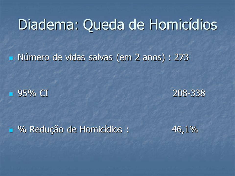 Número de vidas salvas (em 2 anos) : 273 Número de vidas salvas (em 2 anos) : 273 95% CI 208-338 95% CI 208-338 % Redução de Homicídios : 46,1% % Redução de Homicídios : 46,1%