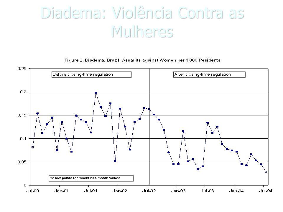 Número de Agressões Prevenidas: 224 (2 anos) Número de Agressões Prevenidas: 224 (2 anos) 95% CI -66-514 95% CI -66-514 % Redução de agressões : 25,8% % Redução de agressões : 25,8%
