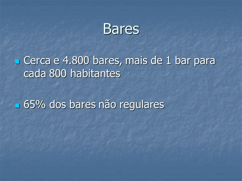Bares Cerca e 4.800 bares, mais de 1 bar para cada 800 habitantes Cerca e 4.800 bares, mais de 1 bar para cada 800 habitantes 65% dos bares não regulares 65% dos bares não regulares