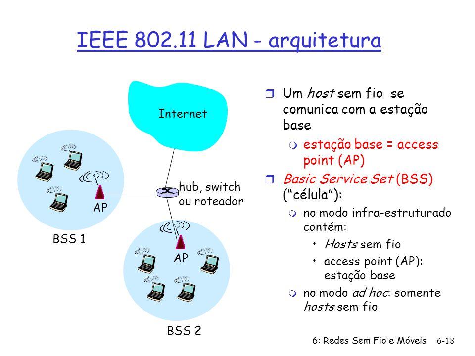 6: Redes Sem Fio e Móveis 6-18 IEEE 802.11 LAN - arquitetura r Um host sem fio se comunica com a estação base m estação base = access point (AP) r Basic Service Set (BSS) ( célula ): m no modo infra-estruturado contém: Hosts sem fio access point (AP): estação base m no modo ad hoc: somente hosts sem fio BSS 1 BSS 2 Internet hub, switch ou roteador AP